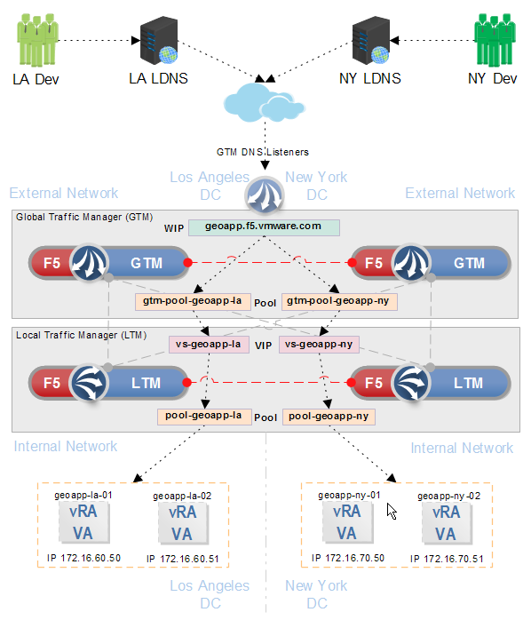 F5 Gtm Design: Geo-Location Based Traffic Management With F5 BIG-IP For