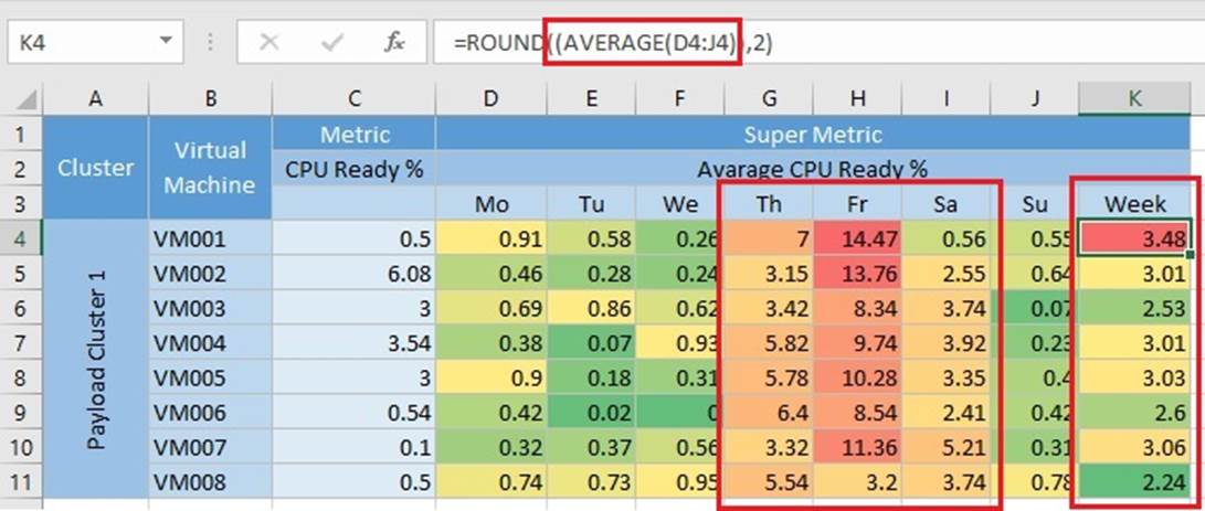 vROps: Doing Cluster Level Metric Calculations Using Super